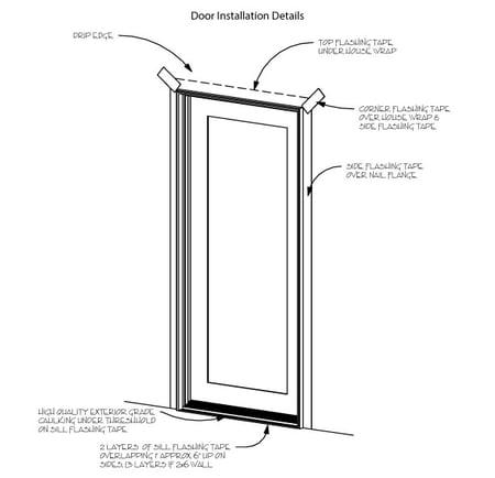 doorinstallationdetails